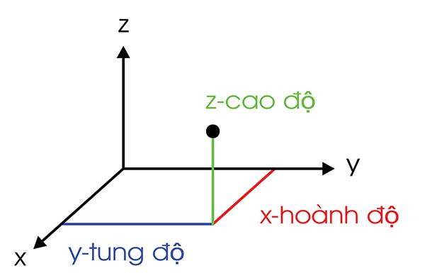 Hệ tọa độ là gì ?